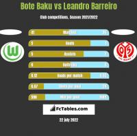 Bote Baku vs Leandro Barreiro h2h player stats