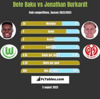 Bote Baku vs Jonathan Burkardt h2h player stats