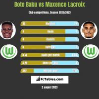 Bote Baku vs Maxence Lacroix h2h player stats