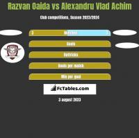 Razvan Oaida vs Alexandru Vlad Achim h2h player stats
