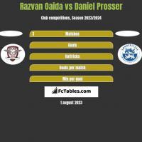 Razvan Oaida vs Daniel Prosser h2h player stats