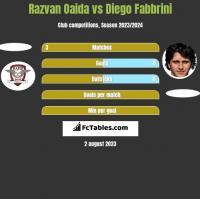 Razvan Oaida vs Diego Fabbrini h2h player stats