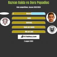 Razvan Oaida vs Doru Popadiuc h2h player stats
