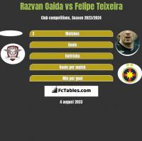 Razvan Oaida vs Felipe Teixeira h2h player stats