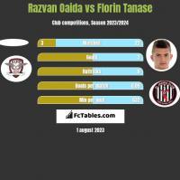 Razvan Oaida vs Florin Tanase h2h player stats