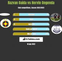 Razvan Oaida vs Hervin Ongenda h2h player stats