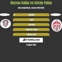 Razvan Oaida vs Istvan Fulop h2h player stats