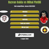Razvan Oaida vs Mihai Pintilii h2h player stats