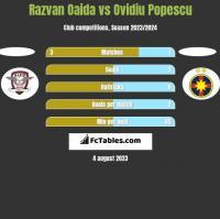 Razvan Oaida vs Ovidiu Popescu h2h player stats