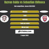 Razvan Oaida vs Sebastian Chitosca h2h player stats