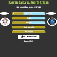 Razvan Oaida vs Andrei Artean h2h player stats