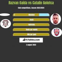 Razvan Oaida vs Catalin Golofca h2h player stats