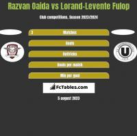 Razvan Oaida vs Lorand-Levente Fulop h2h player stats