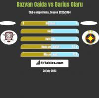 Razvan Oaida vs Darius Olaru h2h player stats