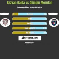 Razvan Oaida vs Olimpiu Morutan h2h player stats