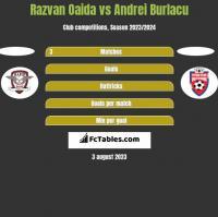 Razvan Oaida vs Andrei Burlacu h2h player stats