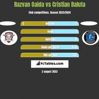 Razvan Oaida vs Cristian Baluta h2h player stats