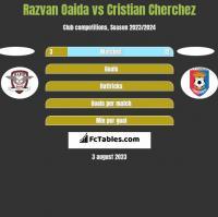 Razvan Oaida vs Cristian Cherchez h2h player stats