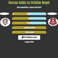 Razvan Oaida vs Cristian Negut h2h player stats