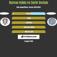 Razvan Oaida vs Sorin Serban h2h player stats