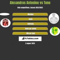 Alexandros Antoniou vs Tono h2h player stats