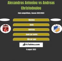 Alexandros Antoniou vs Andreas Christodoulou h2h player stats