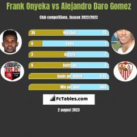 Frank Onyeka vs Alejandro Daro Gomez h2h player stats