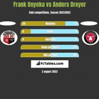 Frank Onyeka vs Anders Dreyer h2h player stats