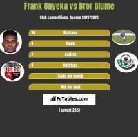 Frank Onyeka vs Bror Blume h2h player stats