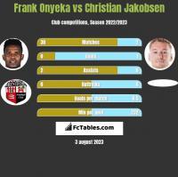 Frank Onyeka vs Christian Jakobsen h2h player stats