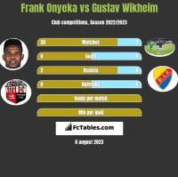 Frank Onyeka vs Gustav Wikheim h2h player stats