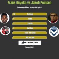 Frank Onyeka vs Jakob Poulsen h2h player stats