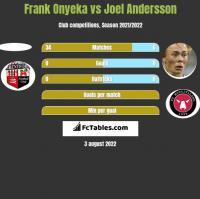 Frank Onyeka vs Joel Andersson h2h player stats