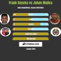 Frank Onyeka vs Johan Mojica h2h player stats