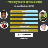 Frank Onyeka vs Mustafa Amini h2h player stats
