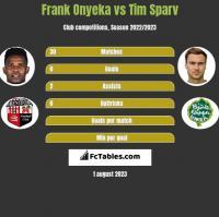 Frank Onyeka vs Tim Sparv h2h player stats