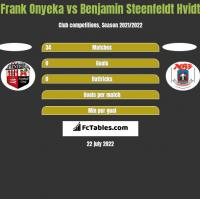 Frank Onyeka vs Benjamin Steenfeldt Hvidt h2h player stats