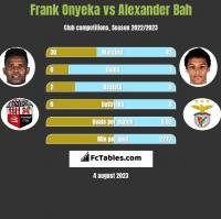 Frank Onyeka vs Alexander Bah h2h player stats