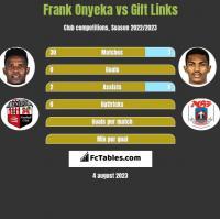 Frank Onyeka vs Gift Links h2h player stats