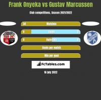 Frank Onyeka vs Gustav Marcussen h2h player stats