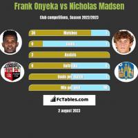 Frank Onyeka vs Nicholas Madsen h2h player stats