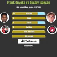Frank Onyeka vs Gustav Isaksen h2h player stats