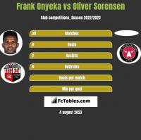 Frank Onyeka vs Oliver Sorensen h2h player stats