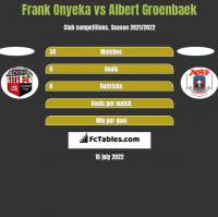 Frank Onyeka vs Albert Groenbaek h2h player stats