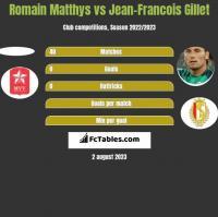 Romain Matthys vs Jean-Francois Gillet h2h player stats