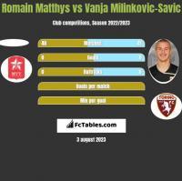 Romain Matthys vs Vanja Milinkovic-Savic h2h player stats