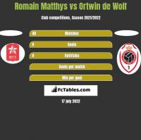 Romain Matthys vs Ortwin de Wolf h2h player stats