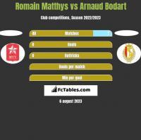 Romain Matthys vs Arnaud Bodart h2h player stats