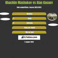 Khachim Mashukov vs Ałan Kasajew h2h player stats