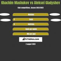 Khachim Mashukov vs Aleksei Gladyshev h2h player stats